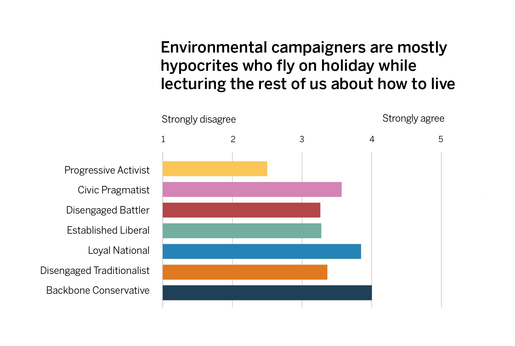 Average level of agreement per segment that environmental campaigners are hypocrites