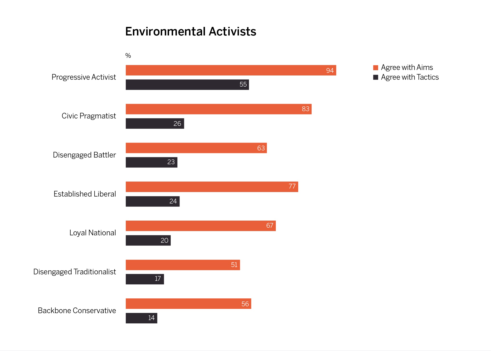 Percentage per segment who agree with the aims and tactics of environmental activists