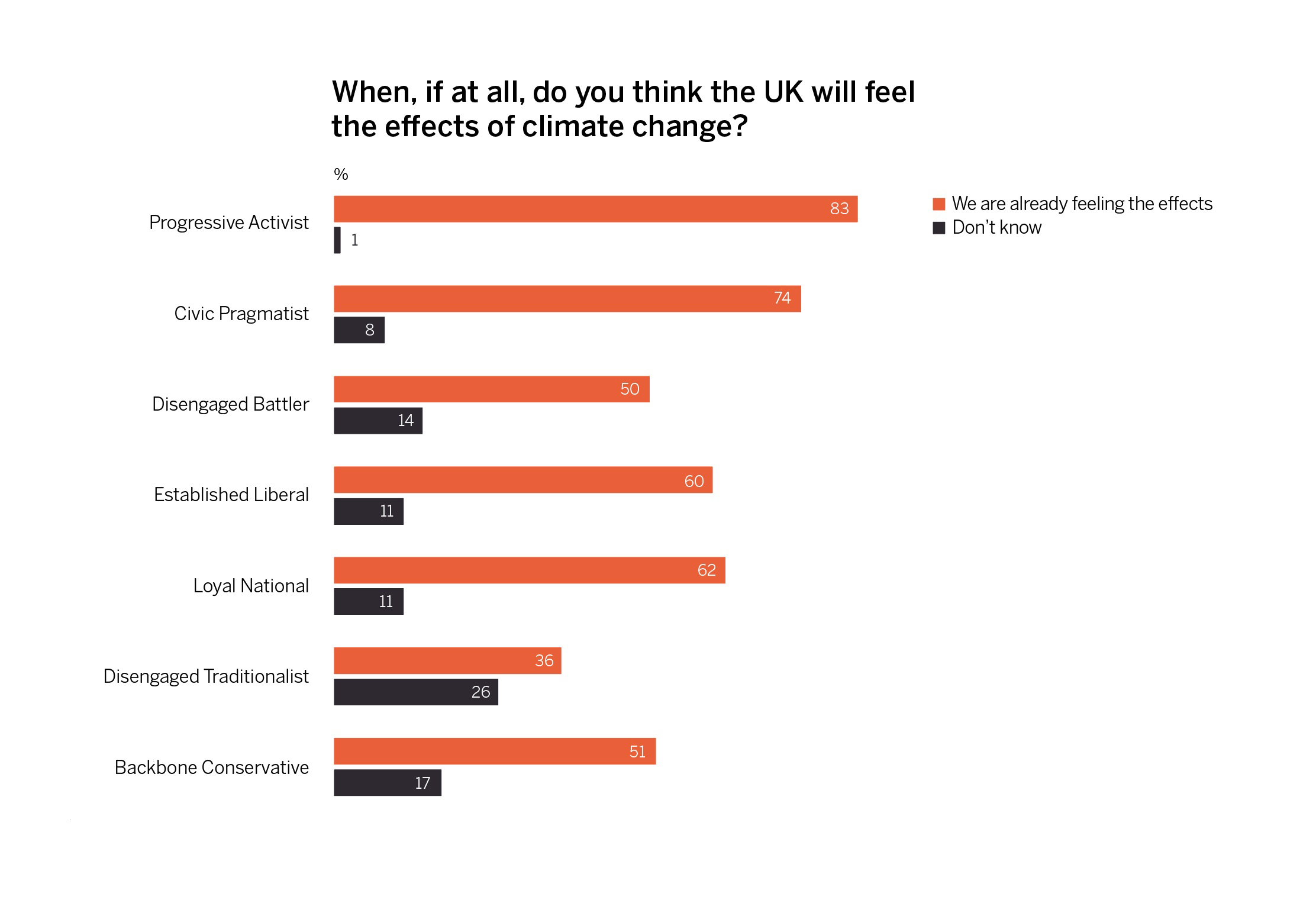 The percentage of people agreeing that we are already feeling the effects of climate change