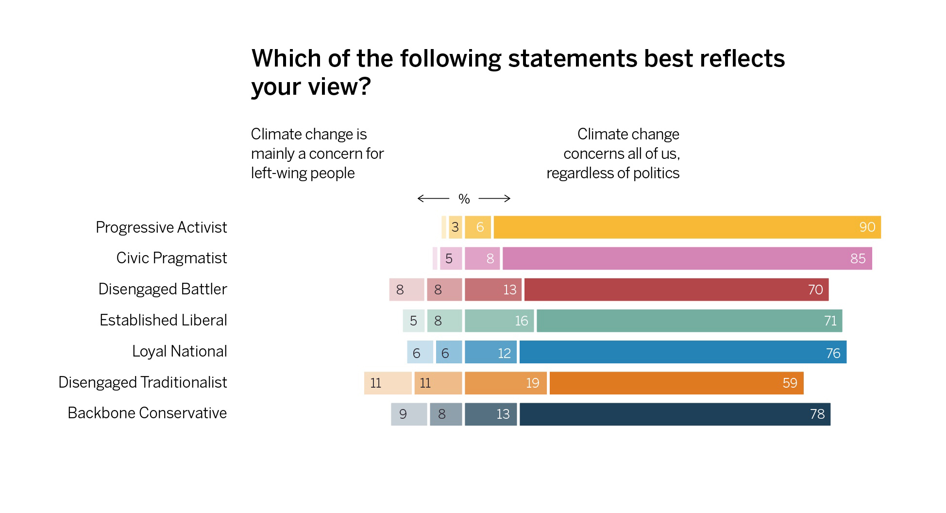 The percentage of people who believe climate change is an issue for left wing people, or for everyone