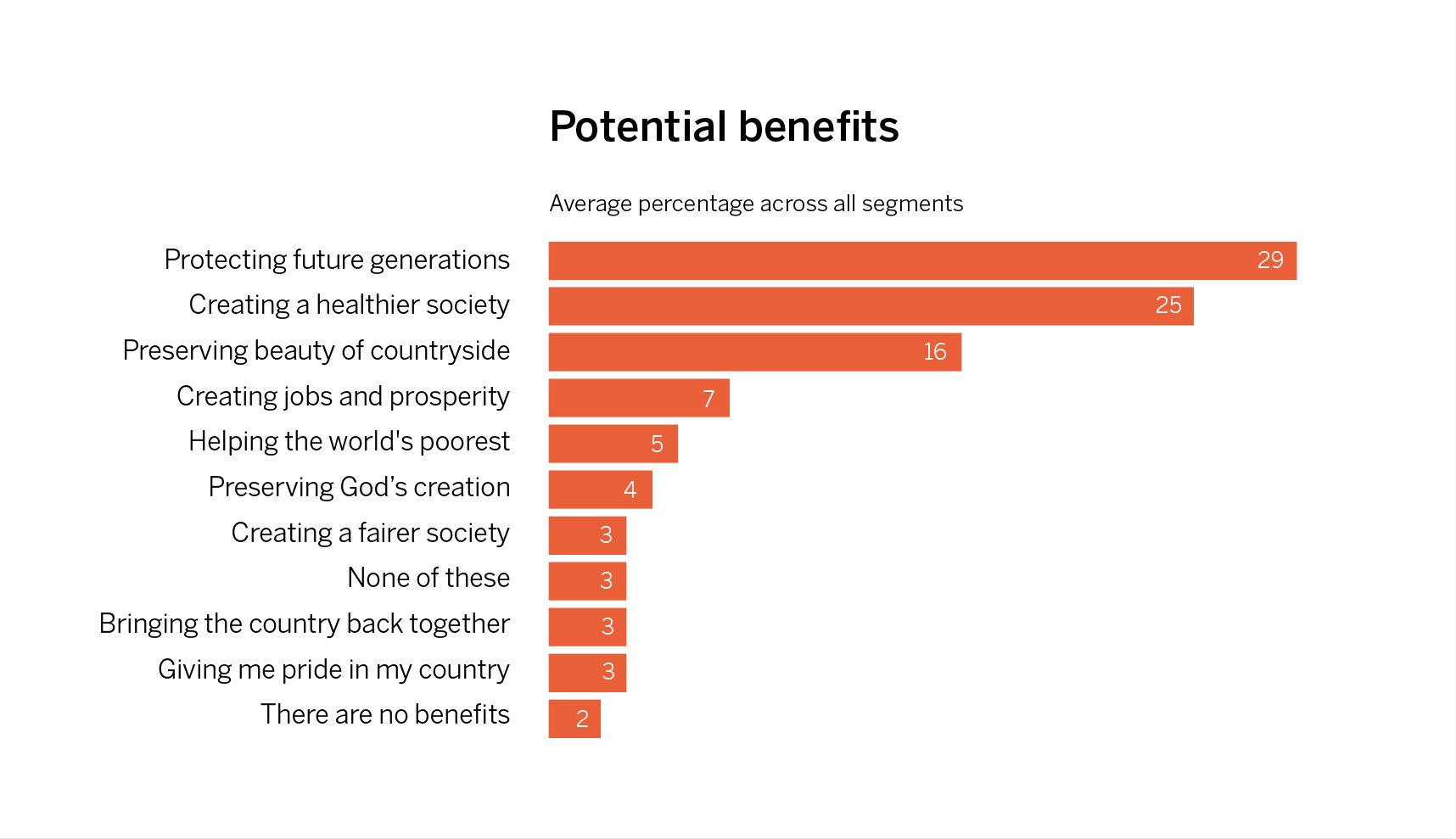Potential benefits of addressing climate change, average percentage from each segment
