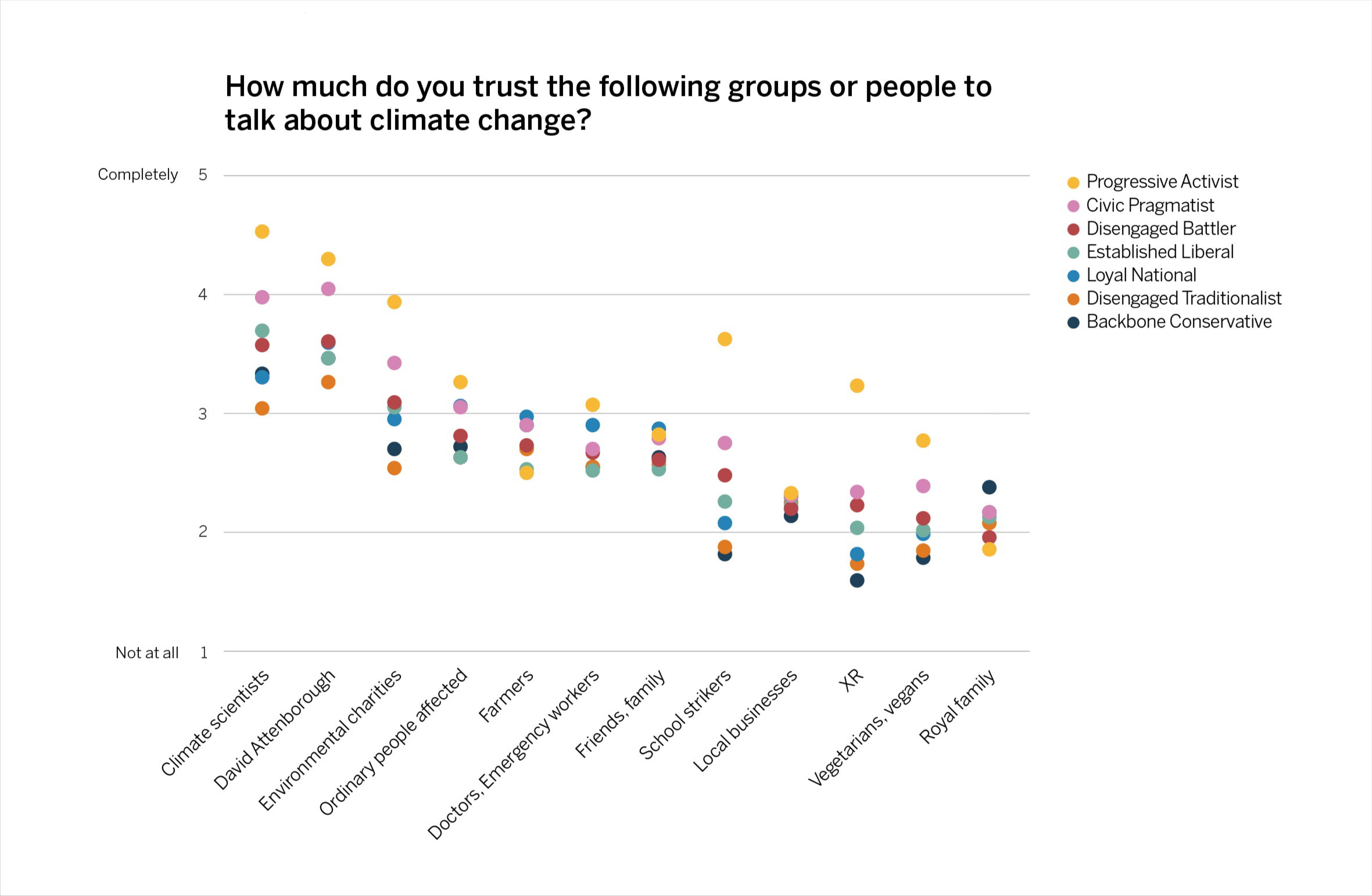 Trust-ratings-assigned-to-top-12-different-sources-of-information-on-climate-change