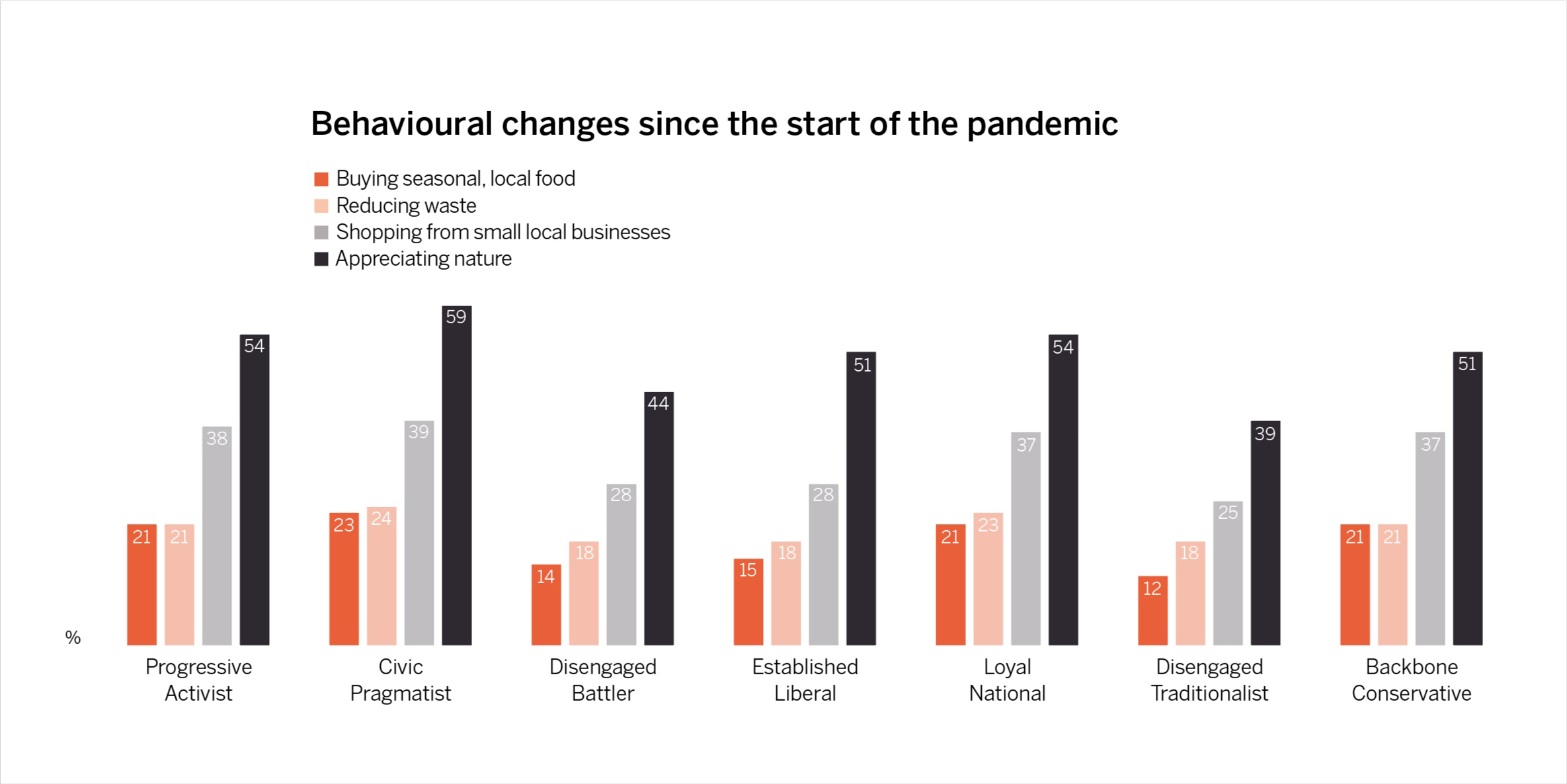 Behaviours that have increased since the onset of the pandemic