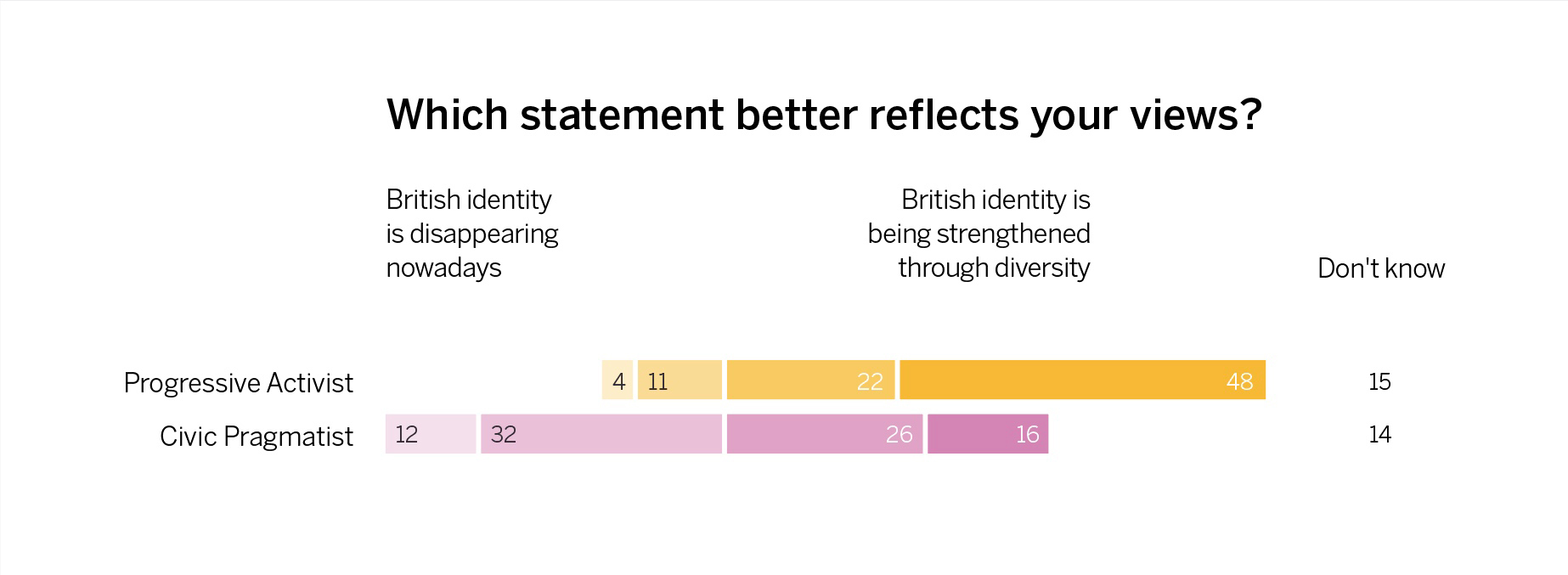 Agreement and disagreement about British identity and diversity