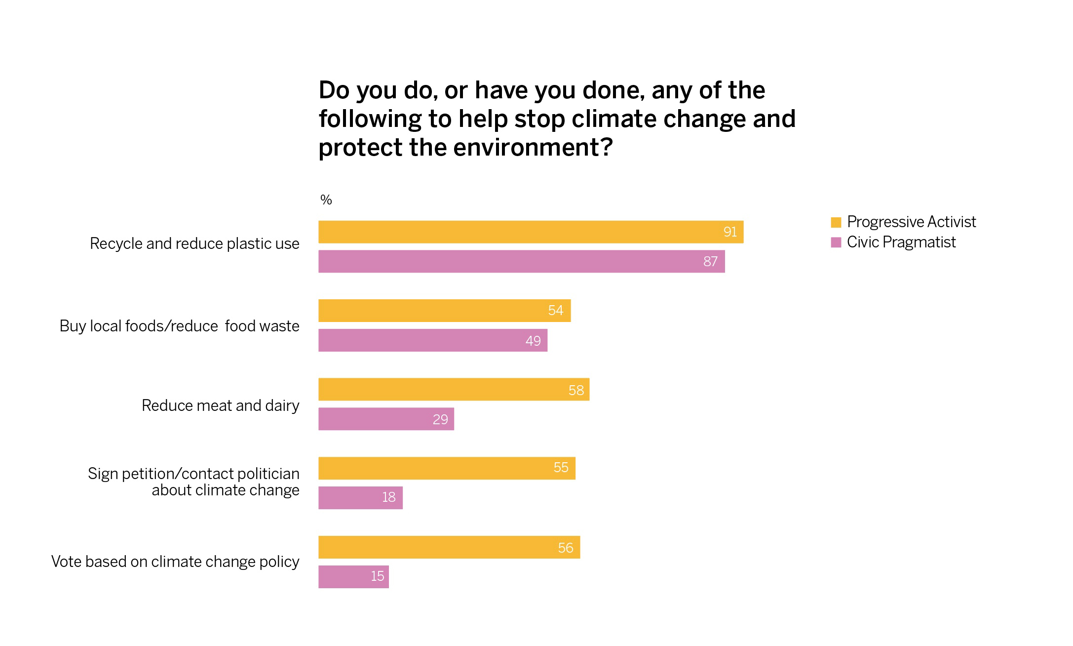 Personal actions to stop climate change: Progressive Activists and Civic Pragmatists