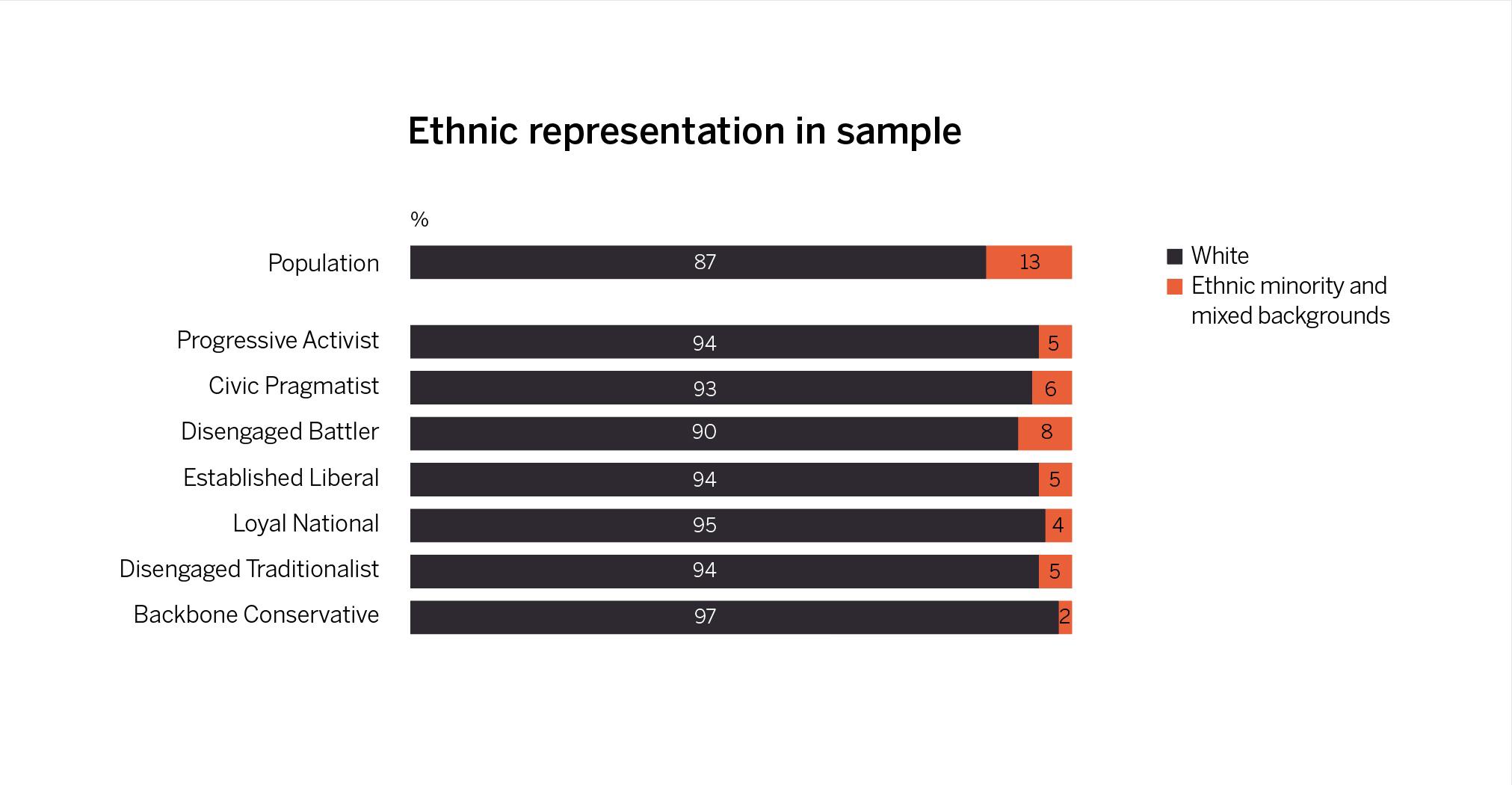 Ethnic representation in each segment compared to the population