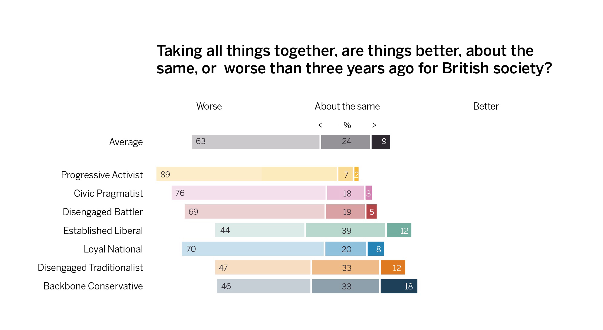 Views on whether British society is better or worse than three years ago, across segments