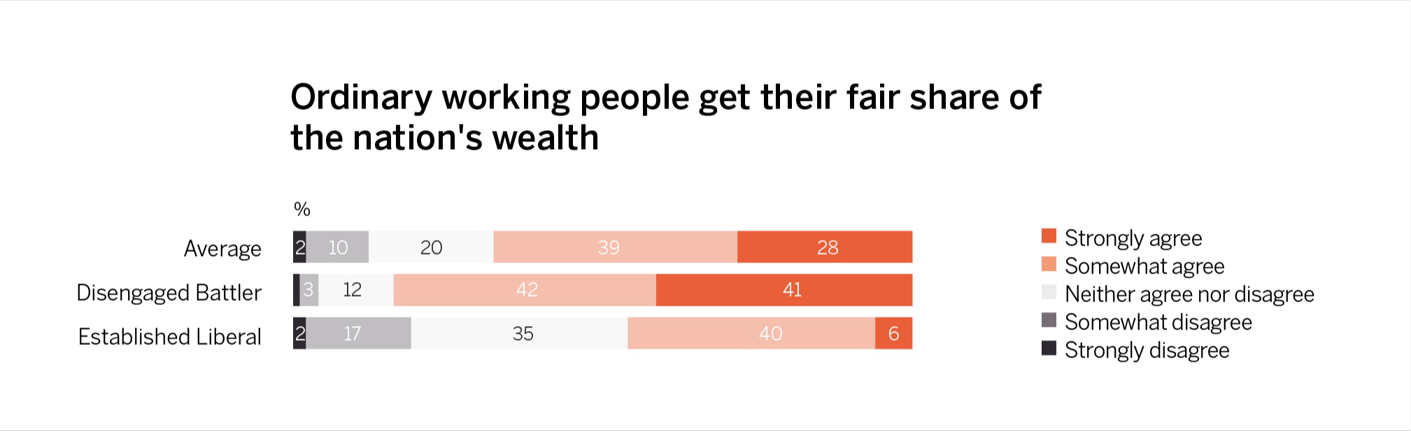 Views on wealth inequality: Disengaged Battlers and Established Liberals