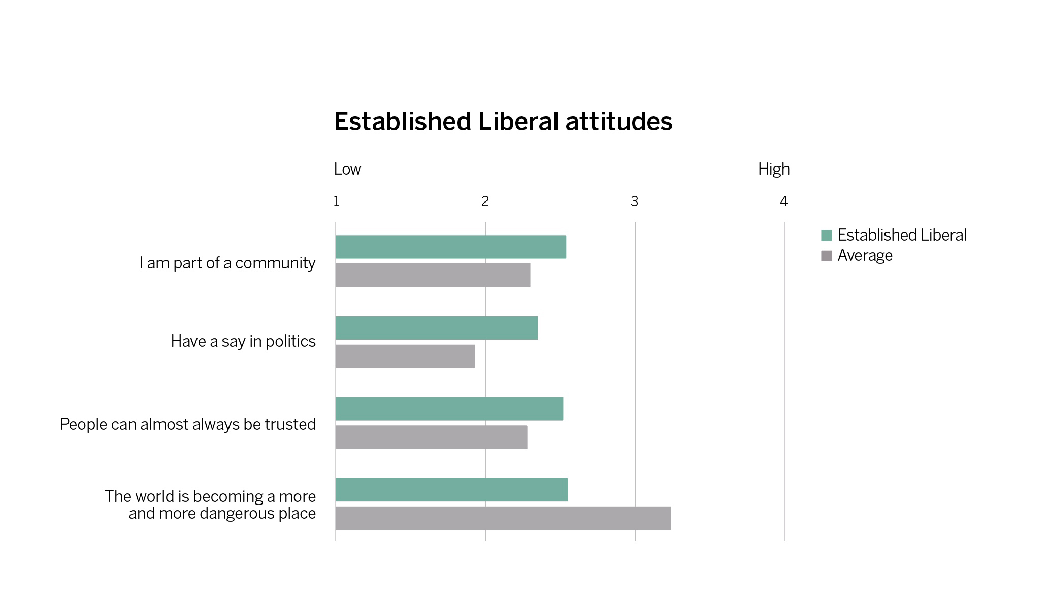 Established Liberal views about society, 1 = low level of agreement, 4 = high level of agreement