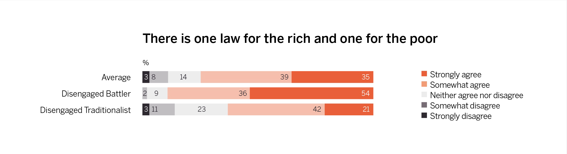 The majority of Disengaged Battlers say there's one law for the rich and one for the poor