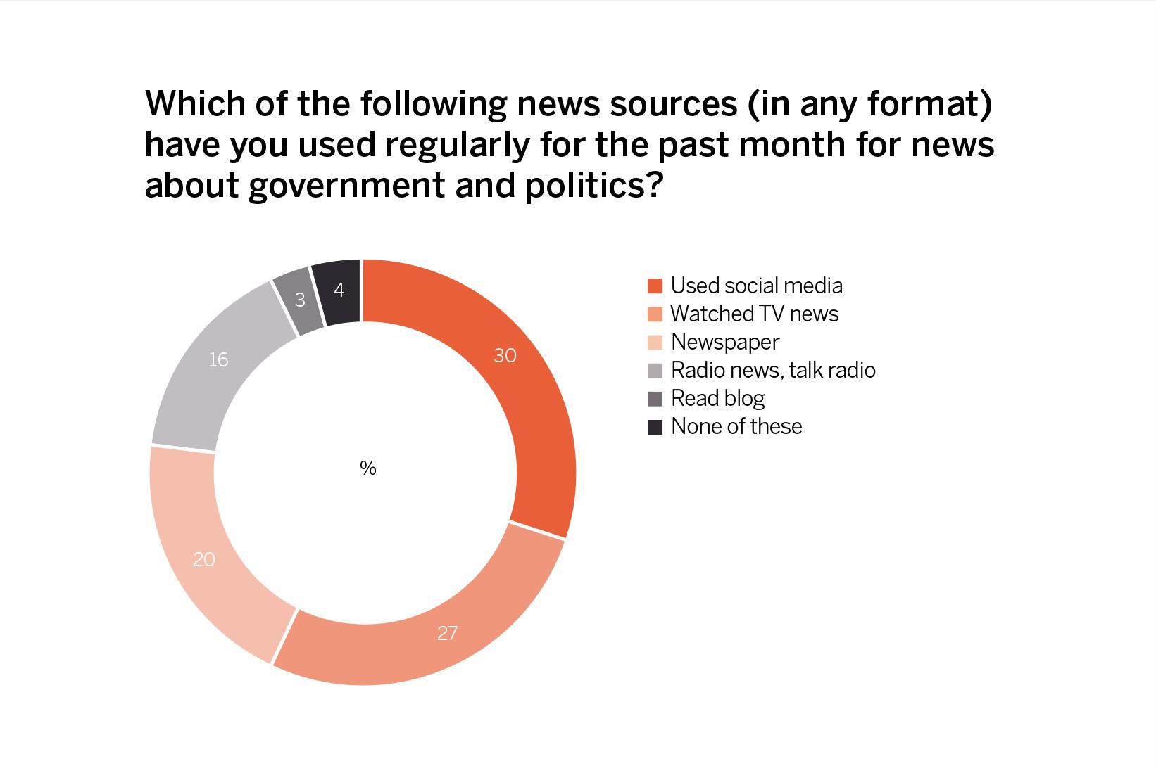 -Regular-media-consumption-habits-across-all-segments-