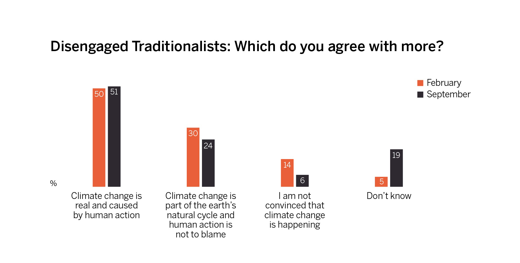 Disengaged Traditionalists' understanding of causes of climate change, in February and September