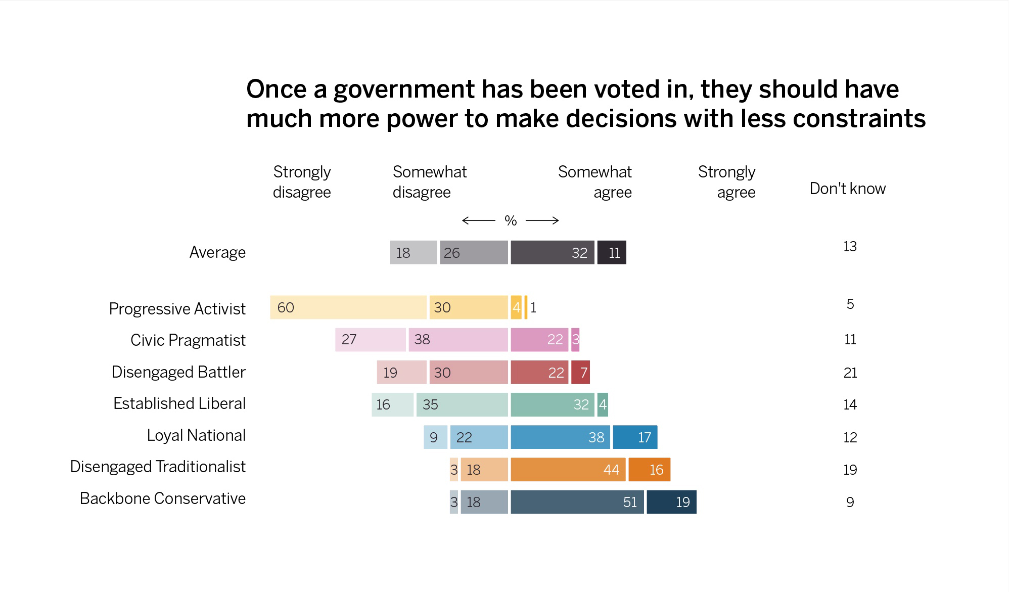 Loyal Nationals share an authoritarian stance on governance with other right-leaning segments