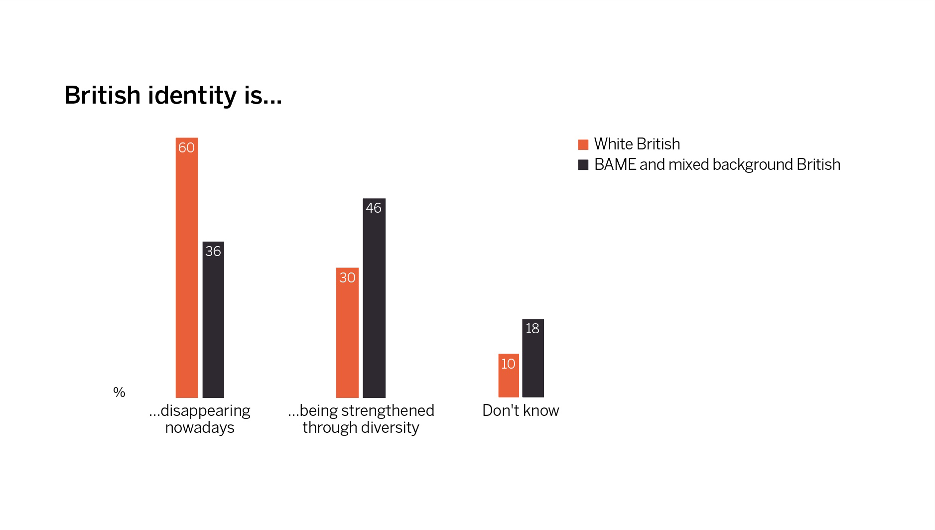 View on British identity by White and British participants from BAME mixed backgrounds