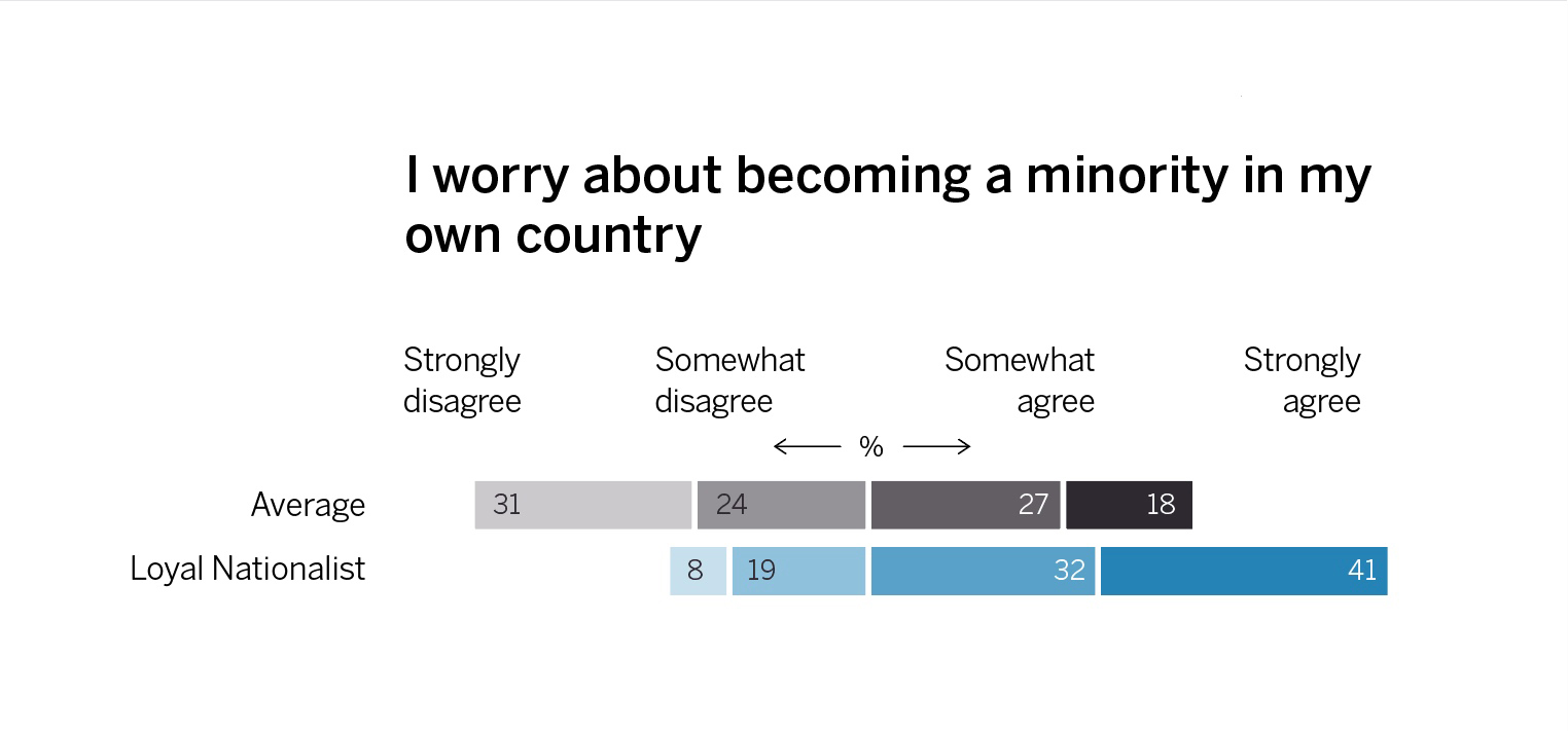 Loyal Nationals are worried about becoming a minority in Britain