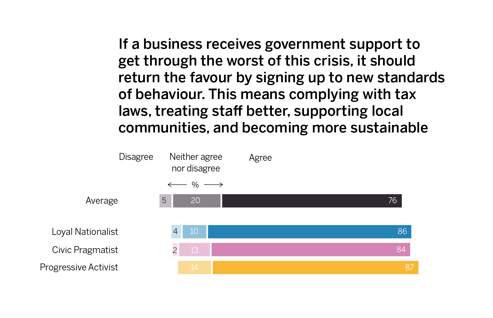 Loyal Nationals have higher than average agreement that businesses should 'return the favour' of government support by doing better