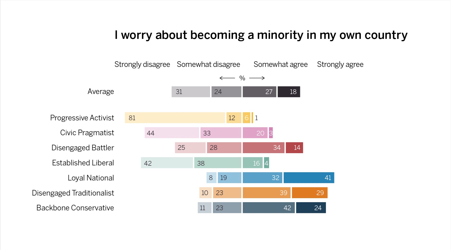 Worry about becoming a minority, by segment