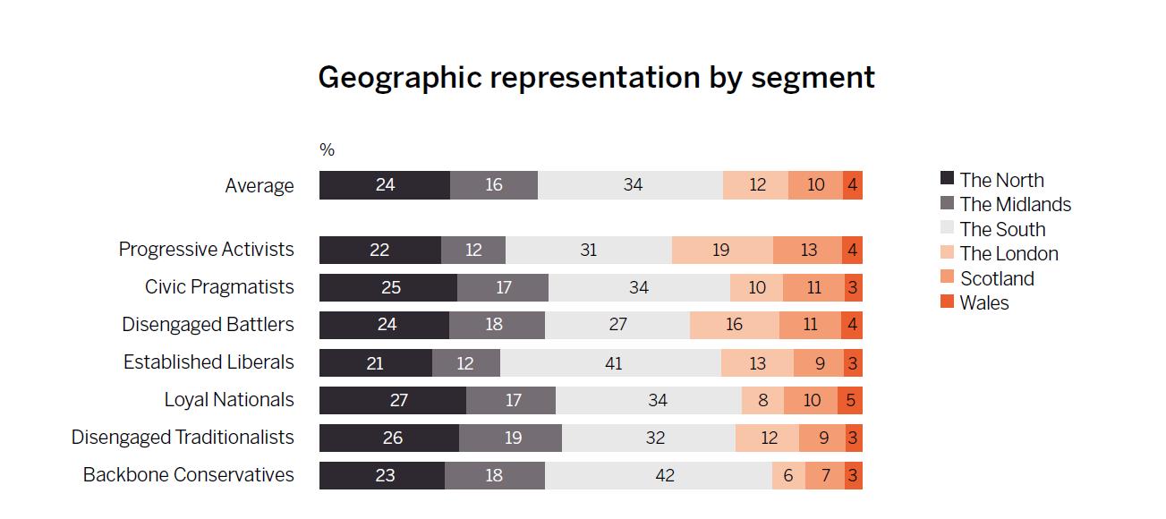 Representation of each segment across regions in Britain